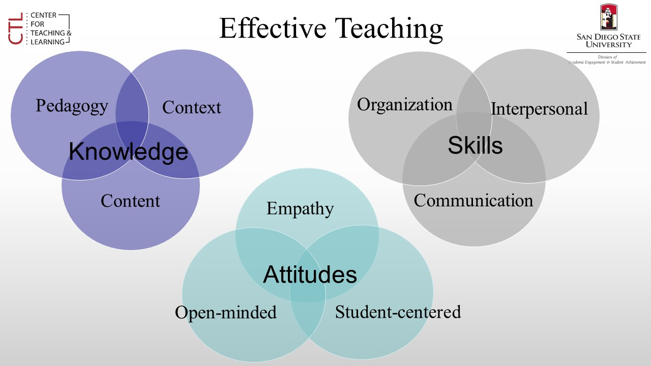 Effective teaching Venn Diagram 3